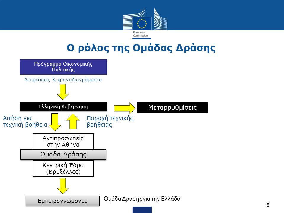 Ο ρόλος της Ομάδας Δράσης Oμάδα Δράσης για την Ελλάδα 3 Πρόγραμμα Οικονομικής Πολιτικής Ελληνική Κυβέρνηση Ομάδα Δράσης Εμπειρογνώμονες Αντιπροσωπεία στην Αθήνα Δεσμεύσεις & χρονοδιαγράμματα Αιτήση για τεχνική βοήθεια Μεταρρυθμίσεις Παροχή τεχνικής βοήθειας Κεντρική Έδρα (Βρυξέλλες)