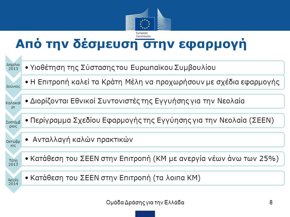 8 Απρίλιο 2013 Υιοθέτηση της Σύστασης του Ευρωπαϊκου Συμβουλίου Ιούνιος Η Επιτροπή καλεί τα Κράτη Μέλη να προχωρήσουν με σχέδια εφαρμογής Καλοκαί ρι Δ
