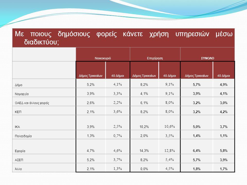 Με ποιους δημόσιους φορείς κάνετε χρήση υπηρεσιών μέσω διαδικτύου; ΝοικοκυριόΕπιχείρησηΣΥΝΟΛΟ Δήμος Τρικκαίων40 ΔήμοιΔήμος Τρικκαίων40 ΔήμοιΔήμος Τρικκαίων40 Δήμοι Δήμο 5,2% 4,1% 8,2% 9,1% 5,7%4,9% Νομαρχία 3,9% 3,3% 4,1% 9,1% 3,9%4,1% ΟΑΕΔ και άλλους φορείς 2,6% 2,2% 6,1% 8,0% 3,2%3,0% ΚΕΠ 2,1% 3,6% 8,2% 8,0% 3,2%4,2% ΙΚΑ 3,9% 2,5% 10,2% 10,6% 5,0%3,7% Πολεοδομία 1,3% 0,7% 2,0% 3,5% 1,4%1,1% Εφορία 4,7% 4,6% 14,3% 12,8% 6,4%5,8% ΑΣΕΠ 5,2% 3,7% 8,2% 5,4% 5,7%3,9% Άλλο 2,1% 1,3% 0,0% 4,5% 1,8%1,7%