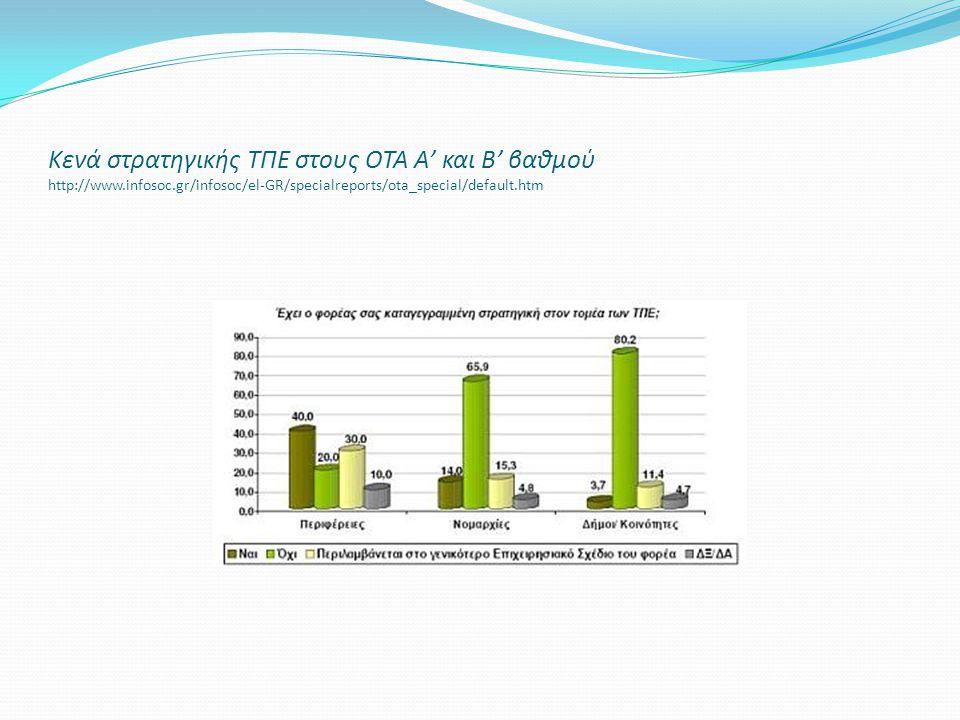 Κενά στρατηγικής ΤΠΕ στους ΟΤΑ Α' και Β' βαθμού http://www.infosoc.gr/infosoc/el-GR/specialreports/ota_special/default.htm