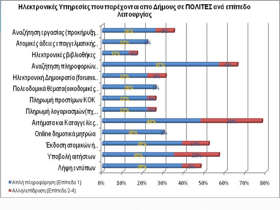 Γενικά Συμπεράσματα  Αξιοποίηση σε ένα βαθμό των ΤΠΕ για: τη βελτίωση της λειτουργίας των Δήμων την ενημέρωση κι εξυπηρέτηση του πολίτη.