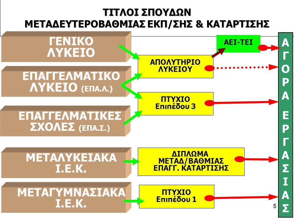 ΕΣΠΕΡΙΝΟ Γενικό Λύκειο (ΓΕ.Λ.) Α΄ ΤΑΞΗ (κοινή) Β΄ ΤΑΞΗ Γ΄ ΤΑΞΗ (3 Κατευθύνσεις) 1.ΘΕΩΡΗΤΙΚΗ 2.ΘΕΤΙΚΗ 3.ΤΕΧΝΟΛΟΓΙΚΗ Δ 'ΤΑΞΗ (3 Κατευθύνσεις) 1.ΘΕΩΡΗΤΙΚΗ 2.ΘΕΤΙΚΗ 3.ΤΕΧΝΟΛΟΓΙΚΗ