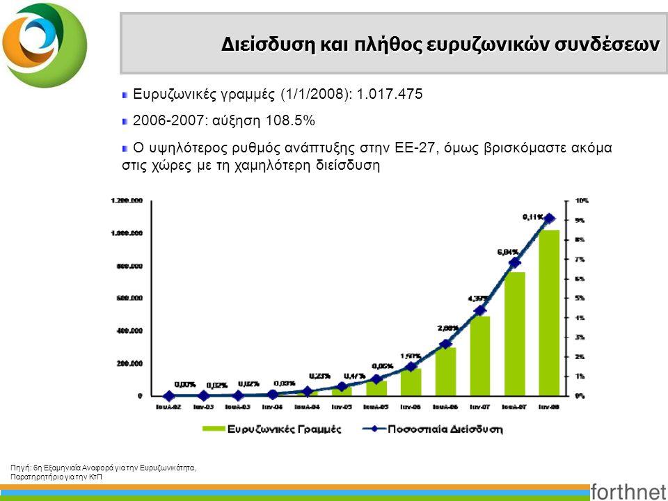 Διείσδυση και πλήθος ευρυζωνικών συνδέσεων Ευρυζωνικές γραμμές (1/1/2008): 1.017.475 2006-2007: αύξηση 108.5% Ο υψηλότερος ρυθμός ανάπτυξης στην ΕΕ-27
