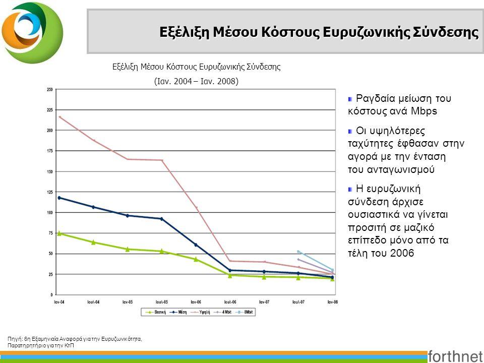 Εξέλιξη Μέσου Κόστους Ευρυζωνικής Σύνδεσης Πηγή: 6η Εξαμηνιαία Αναφορά για την Ευρυζωνικότητα, Παρατηρητήριο για την ΚτΠ Εξέλιξη Μέσου Κόστους Ευρυζων