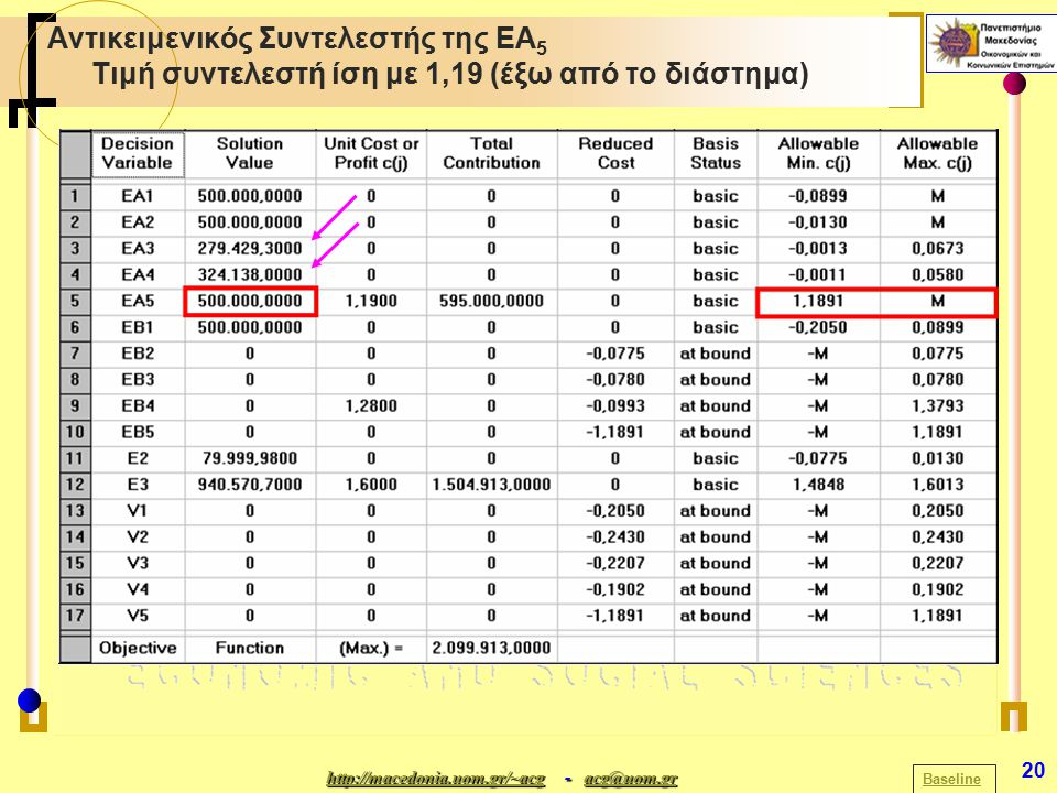 http://macedonia.uom.gr/~acghttp://macedonia.uom.gr/~acg - acg@uom.gr acg@uom.gr http://macedonia.uom.gr/~acgacg@uom.gr 20 Αντικειμενικός Συντελεστής της ΕΑ 5 Τιμή συντελεστή ίση με 1,19 (έξω από το διάστημα) Baseline