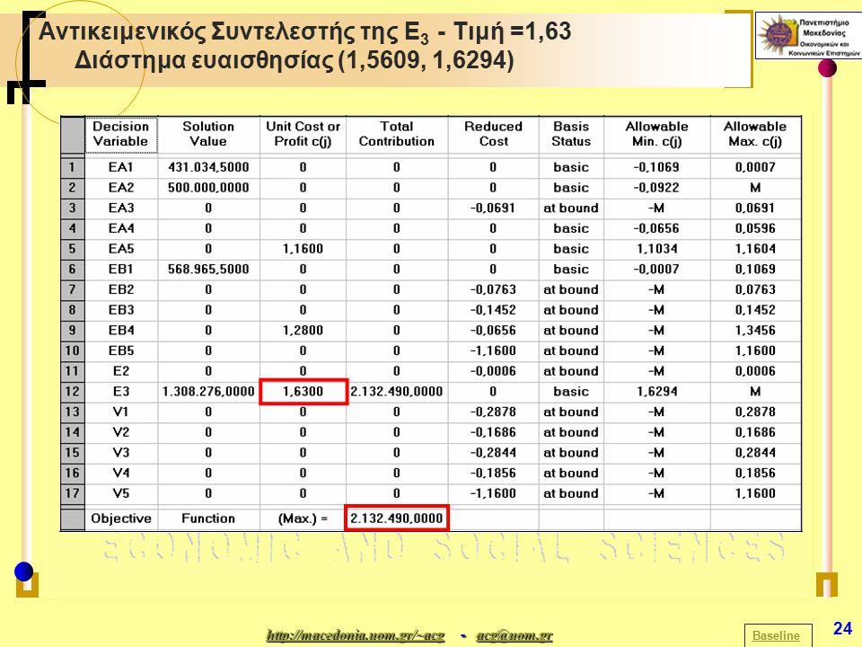http://macedonia.uom.gr/~acghttp://macedonia.uom.gr/~acg - acg@uom.gr acg@uom.gr http://macedonia.uom.gr/~acgacg@uom.gr 24 Αντικειμενικός Συντελεστής της Ε 3 - Τιμή =1,63 Διάστημα ευαισθησίας (1,5609, 1,6294) Baseline