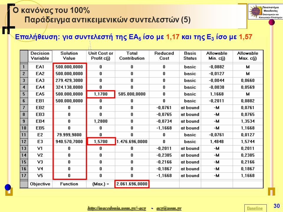 http://macedonia.uom.gr/~acghttp://macedonia.uom.gr/~acg - acg@uom.gr acg@uom.gr http://macedonia.uom.gr/~acgacg@uom.gr 30 Ο κανόνας του 100% Παράδειγμα αντικειμενικών συντελεστών (5) Baseline Επαλήθευση: για συντελεστή της ΕΑ 5 ίσο με 1,17 και της Ε 3 ίσο με 1,57