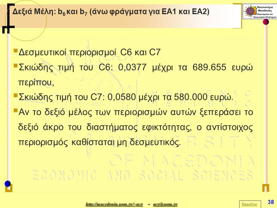 http://macedonia.uom.gr/~acghttp://macedonia.uom.gr/~acg - acg@uom.gr acg@uom.gr http://macedonia.uom.gr/~acgacg@uom.gr 38 Δεξιά Μέλη: b 6 και b 7 (άνω φράγματα για ΕΑ1 και ΕΑ2) Baseline  Δεσμευτικοί περιορισμοί C6 και C7  Σκιώδης τιμή του C6: 0,0377 μέχρι τα 689.655 ευρώ περίπου,  Σκιώδης τιμή του C7: 0,0580 μέχρι τα 580.000 ευρώ.