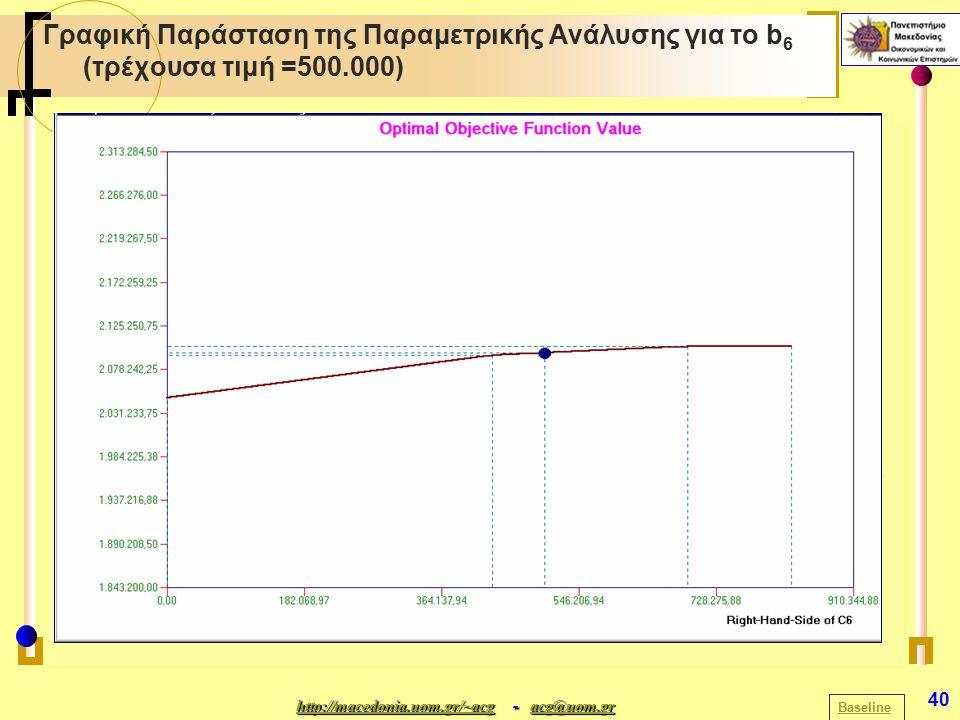http://macedonia.uom.gr/~acghttp://macedonia.uom.gr/~acg - acg@uom.gr acg@uom.gr http://macedonia.uom.gr/~acgacg@uom.gr 40 Γραφική Παράσταση της Παραμετρικής Ανάλυσης για το b 6 (τρέχουσα τιμή =500.000) Baseline