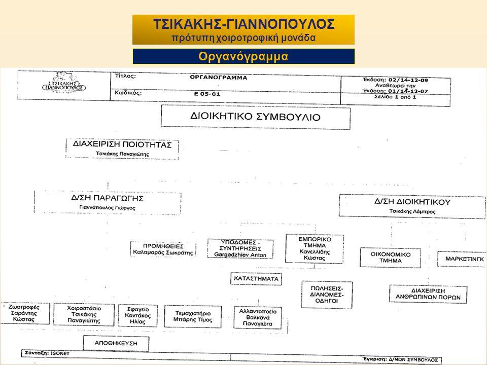4 ΤΣΙΚΑΚΗΣ-ΓΙΑΝΝΟΠΟΥΛΟΣ πρότυπη χοιροτροφική μονάδα Οργανόγραμμα