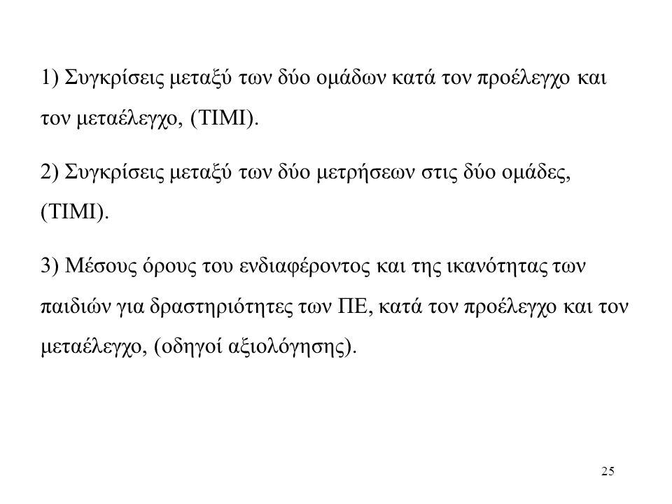 25 1) Συγκρίσεις μεταξύ των δύο ομάδων κατά τον προέλεγχο και τον μεταέλεγχο, (ΤΙΜΙ).