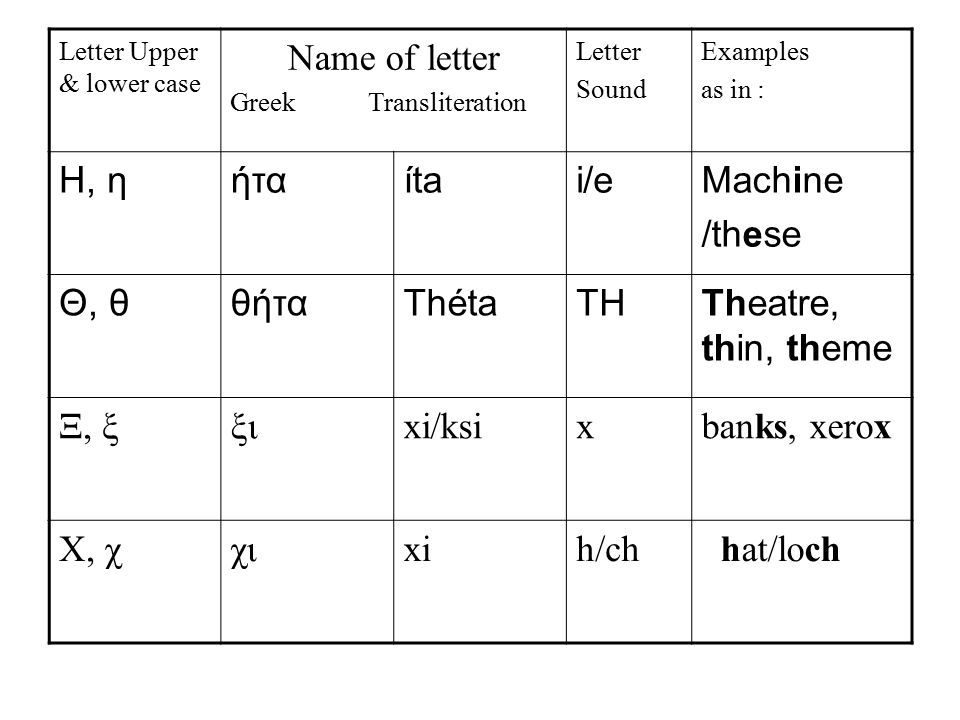 Letter Upper & lower case Name of letter Greek Transliteration Letter Sound Examples as in : Η, ηήταítai/eMachine /these Θ, θθήταThétaTHTheatre, thin,