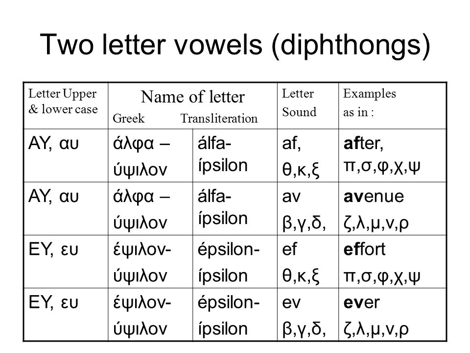 Two letter vowels (diphthongs) Letter Upper & lower case Name of letter Greek Transliteration Letter Sound Examples as in : ΑΥ, αυάλφα – ύψιλον álfa-