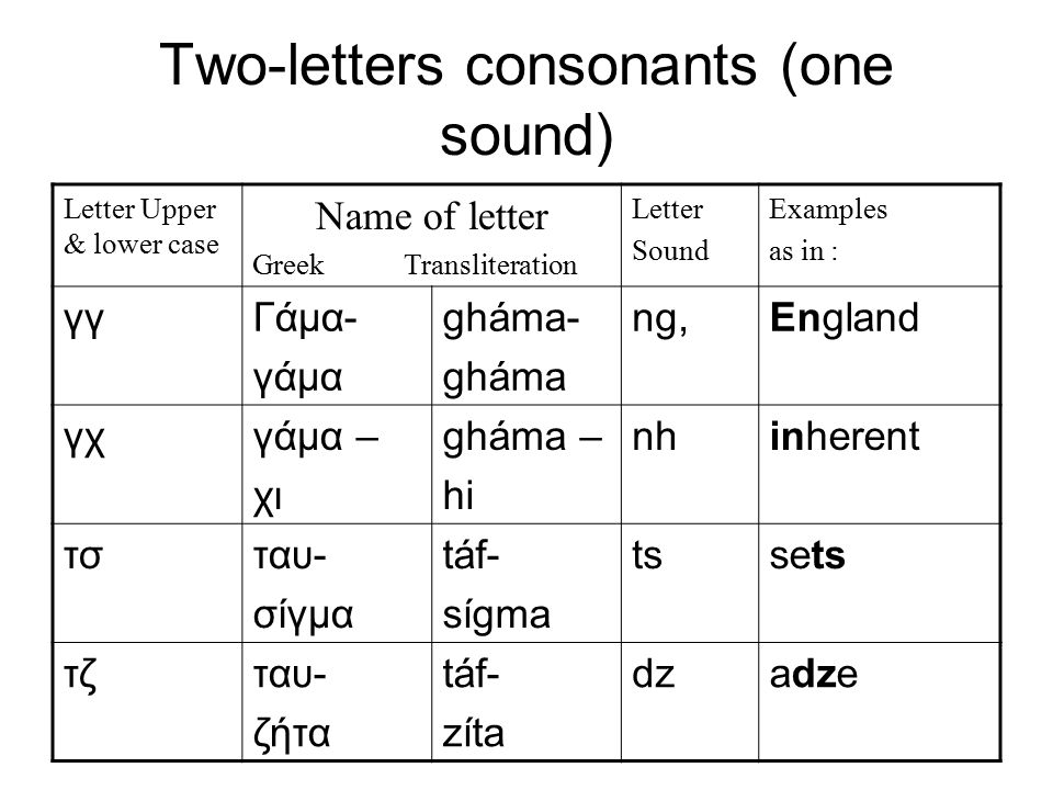 Two-letters consonants (two sound) Letter Upper & lower case Name of letter Greek Transliteration Letter Sound Examples as in : γκΓάμα- κάπα gháma- kápa g/ ng go/ England μπμι – πι mi – pi b/ mp Boy/ amber ντνι- ταυ ni- táf d/ nd day/ end