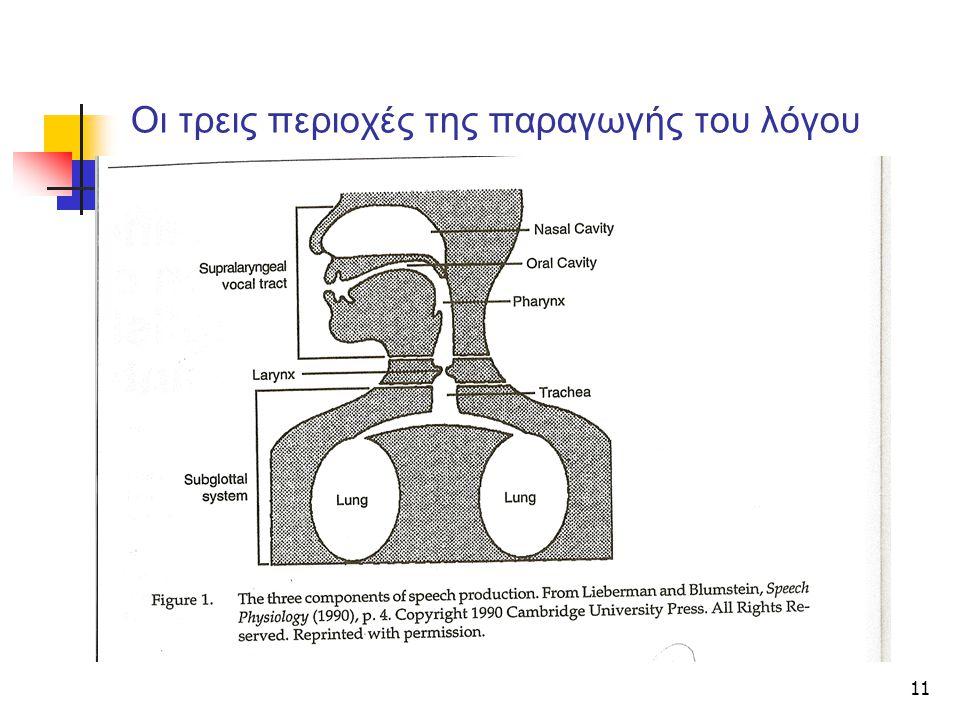 11 Οι τρεις περιοχές της παραγωγής του λόγου