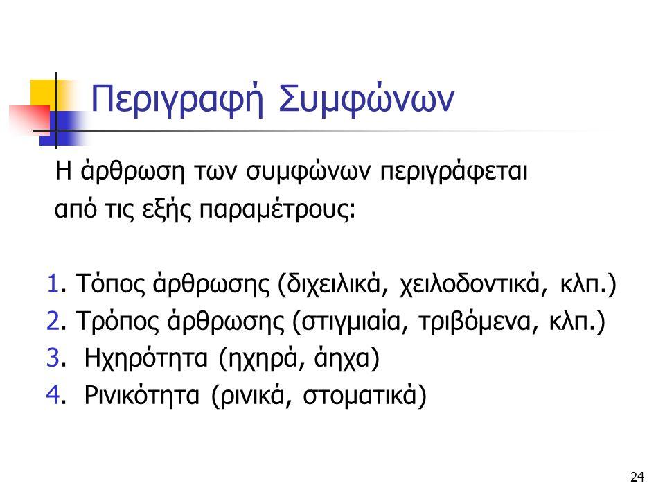 24 Περιγραφή Συμφώνων Η άρθρωση των συμφώνων περιγράφεται από τις εξής παραμέτρους: 1. Τόπος άρθρωσης (διχειλικά, χειλοδοντικά, κλπ.) 2. Τρόπος άρθρωσ