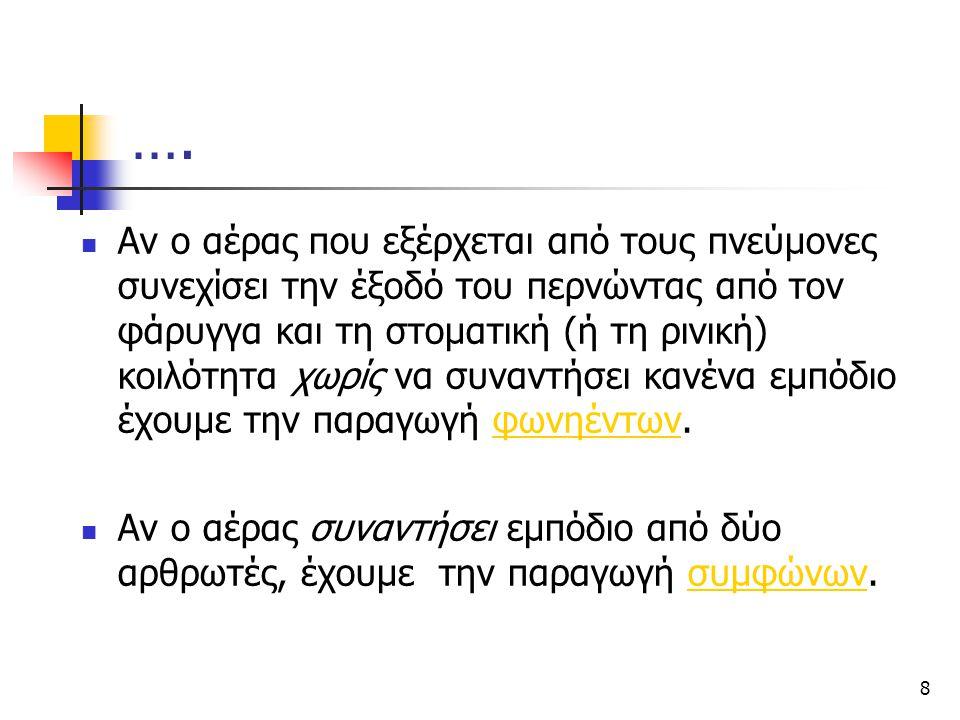 19 Τα σύμφωνα της Ελληνικής ΤΟΠΟΣ ΑΡΘΡΩΣΗΣ ΤΡΟΠΟΣΑΡΘΡΩΣΗΣΤΡΟΠΟΣΑΡΘΡΩΣΗΣ Διχειλικά (Bilabial) Χειλοδοντικά (Labiodental) Μεσοδοντικά (Interdental) Οδοντικά (Dental) Φατνιακά (Alveolar) Ουρανικά (Palatal) Υπερωϊκά (Velar) Στιγμιαία (Stops) Άηχα (Voiceless) Ηχηρά (Voiced) [p]=παιδί [b]=μπήκα [t]=τόλμη [d]=ντύνω [c]=καιρός [ ɟ ]=έγκυος [k]=καλός [g]=γκρίνια Ρινικά (έρρινα) (Nasals) [m]=Μαρία[n]=αν [ ɲ ]=νιότη %νήμα [ŋ]=άγχος Τριβόμενα (Fricatives) Άηχα Ηχηρά [f]=φωτιά [v]=βάρος [θ]=θάρρος [ð]=δομή [s]=σώμα [z]=ζωή [ç]=άχυρο [ ʝ ]=γέρος [x]=χαρά [γ]=γάτα Πλευρικό (Lateral) Παλλόμενα πολυ/ μονοπαλλόμενο [l]=άλογο [r]=[perro] [ ɾ ]=[ρόδα] [ ʎ ]=ηλιάζω %Ηλίας