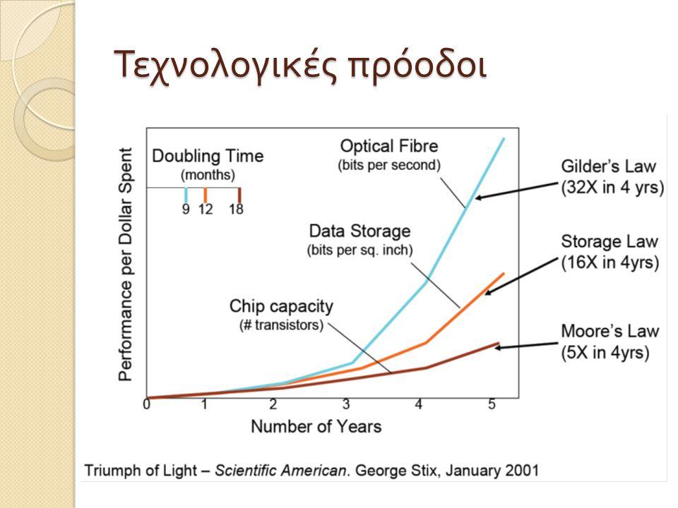 Κορυφαίες επιδόσεις ◦ Σεπτ.2009  100 Peta bits per s.