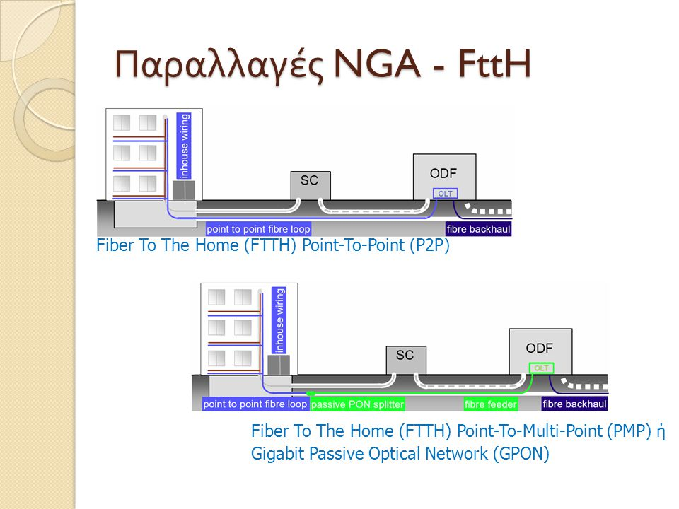 Παραλλαγές NGA - FttH Fiber To The Home (FTTH) Point-To-Point (P2P) Fiber To The Home (FTTH) Point-To-Multi-Point (PMP) ή Gigabit Passive Optical Network (GPON)