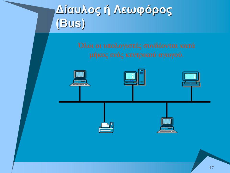 17 Δίαυλος ή Λεωφόρος (Bus) Όλοι οι υπολογιστές συνδέονται κατά μήκος ενός κεντρικού αγωγού.