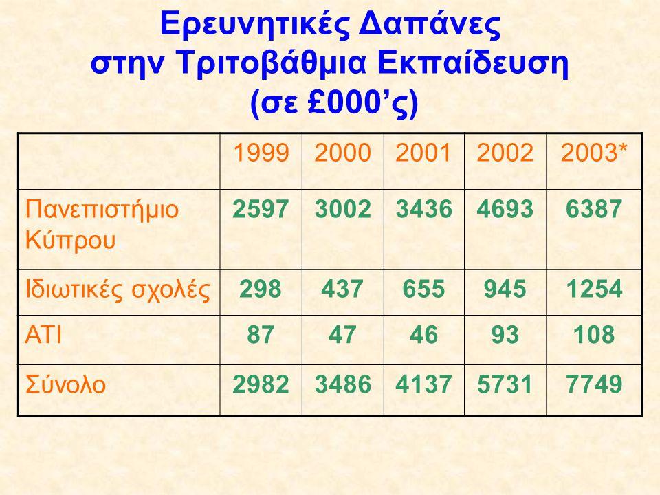 Ερευνητικές Δαπάνες στην Τριτοβάθμια Εκπαίδευση (σε £000'ς) 19992000200120022003* Πανεπιστήμιο Κύπρου 25973002343646936387 Ιδιωτικές σχολές29843765594