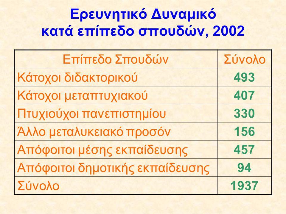 Ερευνητικό Δυναμικό κατά επίπεδο σπουδών, 2002 Επίπεδο ΣπουδώνΣύνολο Κάτοχοι διδακτορικού493 Κάτοχοι μεταπτυχιακού407 Πτυχιούχοι πανεπιστημίου330 Άλλο