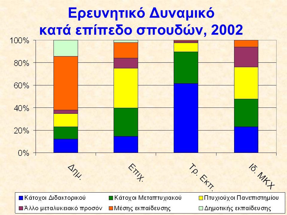 % Ερευνητικών Δαπανών που χρημα- τοδοτήθηκε από τις επιχειρήσεις, 2002