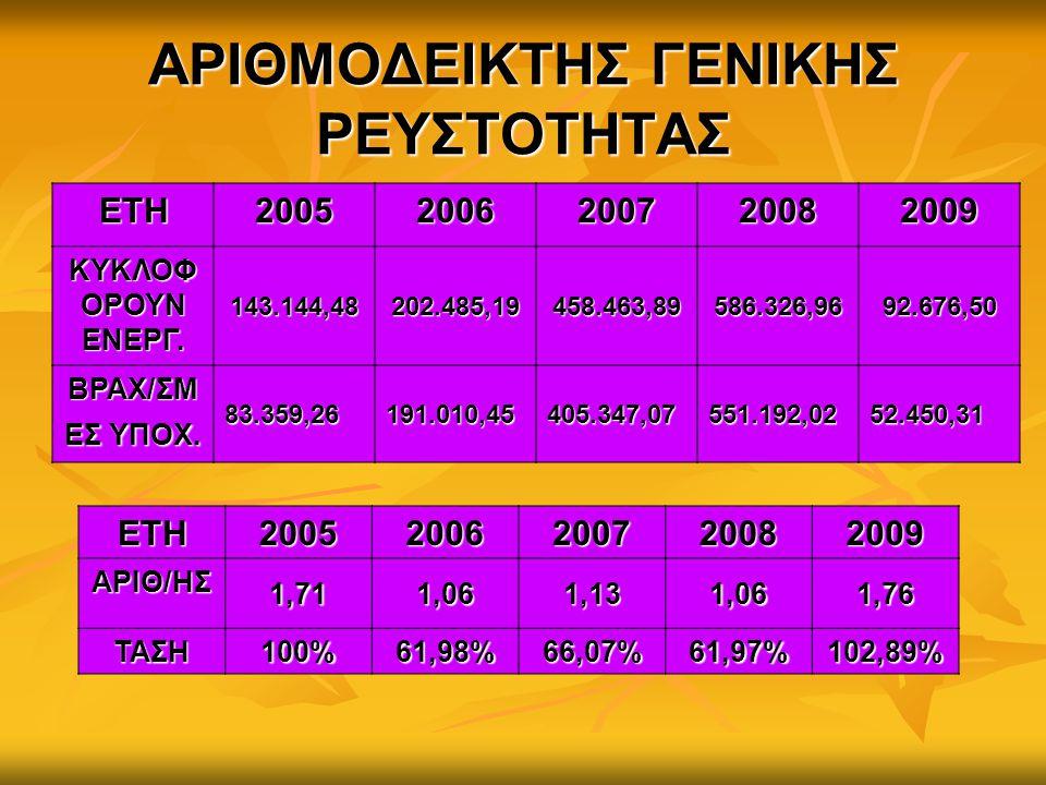 ΑΡΙΘΜΟΔΕΙΚΤΗΣ ΓΕΝΙΚΗΣ ΡΕΥΣΤΟΤΗΤΑΣ ΕΤΗ20052006200720082009 ΚΥΚΛΟΦ ΟΡΟΥΝ ΕΝΕΡΓ. 143.144,48202.485,19458.463,89586.326,9692.676,50 ΒΡΑΧ/ΣΜ ΕΣ ΥΠΟΧ. 83.35