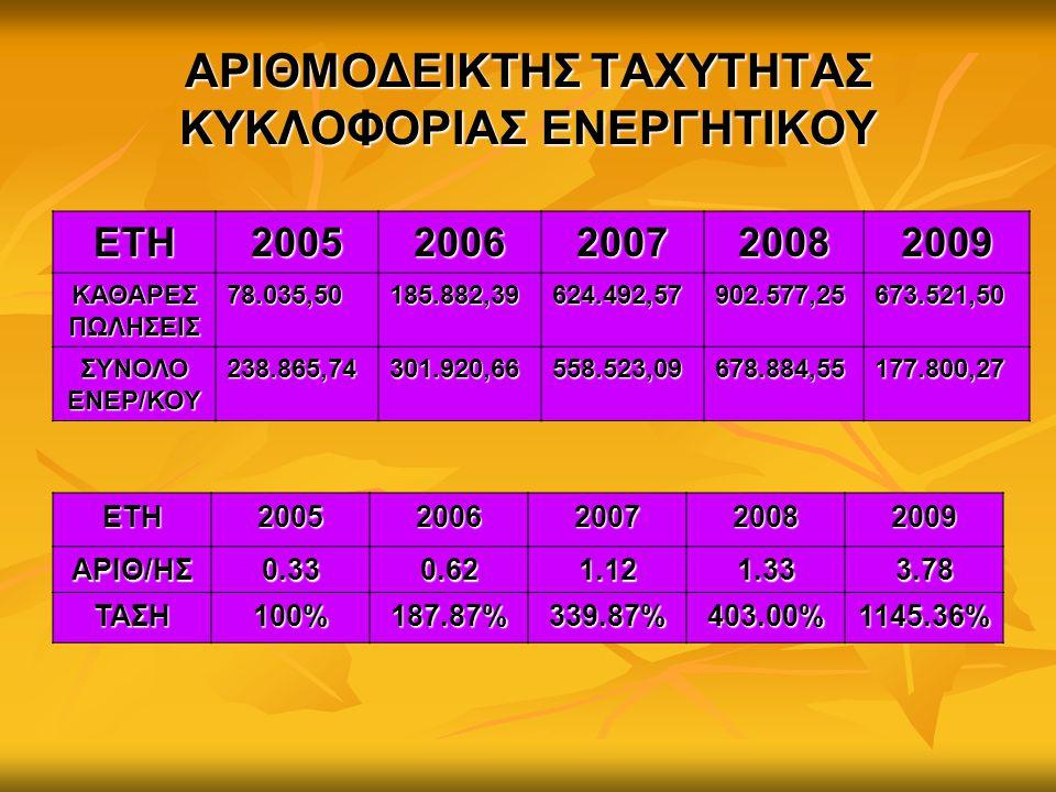 ΑΡΙΘΜΟΔΕΙΚΤΗΣ ΤΑΧΥΤΗΤΑΣ ΚΥΚΛΟΦΟΡΙΑΣ ΕΝΕΡΓΗΤΙΚΟΥ ΕΤΗ20052006200720082009 ΚΑΘΑΡΕΣ ΠΩΛΗΣΕΙΣ 78.035,50185.882,39624.492,57902.577,25 673.521,50 ΣΥΝΟΛΟ ΕΝΕ