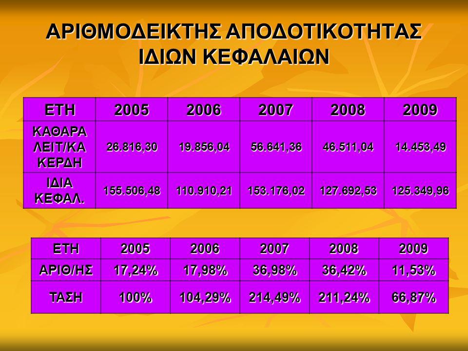 ΑΡΙΘΜΟΔΕΙΚΤΗΣ ΑΠΟΔΟΤΙΚΟΤΗΤΑΣ ΙΔΙΩΝ ΚΕΦΑΛΑΙΩΝ ΕΤΗ20052006200720082009 ΚΑΘΑΡΑ ΛΕΙΤ/ΚΑ ΚΕΡΔΗ 26.816,3019.856,0456.641,3646.511,0414.453,49 ΙΔΙΑ ΚΕΦΑΛ. 15