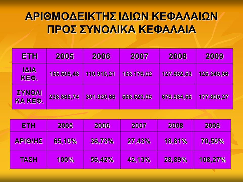 ΑΡΙΘΜΟΔΕΙΚΤΗΣ ΙΔΙΩΝ ΚΕΦΑΛΑΙΩΝ ΠΡΟΣ ΣΥΝΟΛΙΚΑ ΚΕΦΑΛΑΙΑ ΕΤΗ20052006200720082009 ΙΔΙΑ ΚΕΦ. 155.506,48110.910,21 153.176,02 127.692,53 125.349,96 ΣΥΝΟΛΙ ΚΑ
