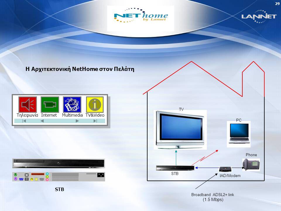 28 LANNET Broadband = NetHome  Η εταιρία στηρίζει την ευρυζωνική της πολιτική στην τεχνολογία του 3-ple play με την εμπορική ονομασία NetHome, την οποία έχει αναπτύξει  Αναπτύσσει ένα ευρυζωνικό δίκτυο, (ενσύρματο) xDSL και (ασύρματο) WiMax και WiFi, στην Αθήνα αρχικά, στην Θεσ/νίκη στην συνέχεια και διαδοχικά και στα άλλα αστικά κέντρα αλλά και στην Περιφέρεια, στα πλαίσια των επενδυτικών πλάνων της Εταιρίας, αξιοποιώντας και τις διαθέσιμες χρηματοδοτικές προσόδους της ΚτΠ για την εφαρμογή της ευρυζωνικότητας  Η πιλοτική εφαρμογή του NetHome στην Αθήνα ξεκινάει, σε δύο περιοχές εντός του τρέχοντος μήνα (Ιούνιος 2006), ενώ η εφαρμογή του 2-ble play σε παραγωγική κλίμακα θα γίνει σε δέκα περιοχές της Αθήνας, εντός του Ιουλίου 2006.