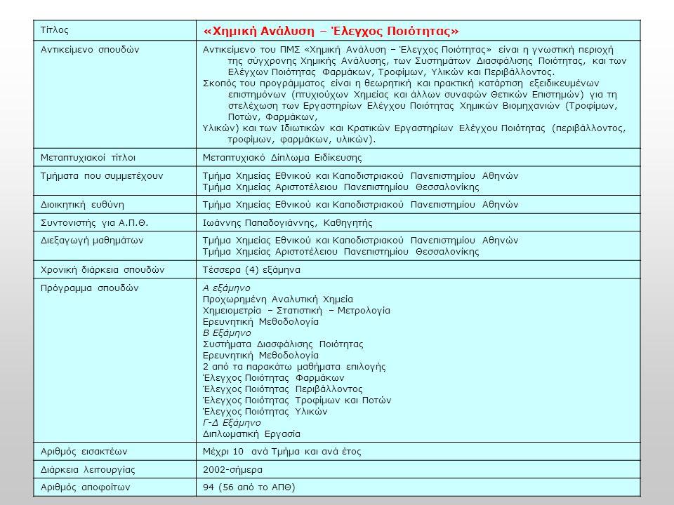 Τίτλος «Χημική Ανάλυση – Έλεγχος Ποιότητας» Αντικείμενο σπουδώνΑντικείμενο του ΠΜΣ «Χημική Ανάλυση – Έλεγχος Ποιότητας» είναι η γνωστική περιοχή της σ