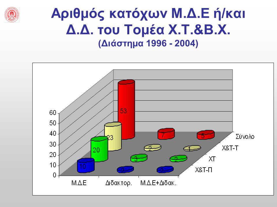 Αριθμός κατόχων Μ.Δ.Ε ή/και Δ.Δ. του Τομέα Χ.Τ.&Β.Χ. (Διάστημα 1996 - 2004)