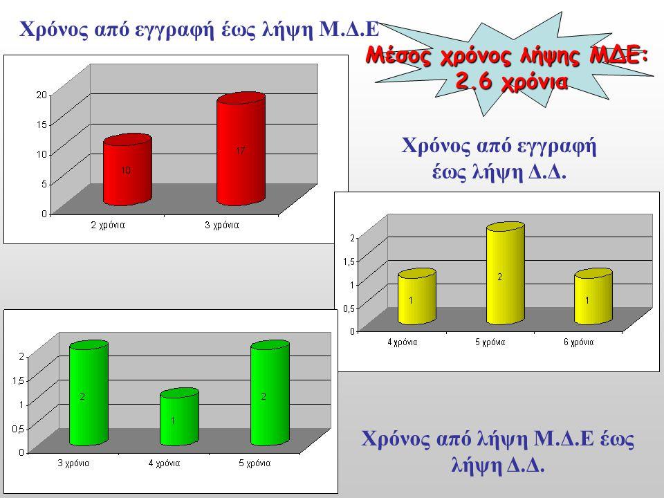 Χρόνος από εγγραφή έως λήψη Μ.Δ.Ε Χρόνος από εγγραφή έως λήψη Δ.Δ. Χρόνος από λήψη Μ.Δ.Ε έως λήψη Δ.Δ. Μέσος χρόνος λήψης ΜΔΕ: 2.6 χρόνια