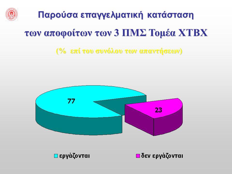 Παρούσα επαγγελματική κατάσταση των αποφοίτων των 3 ΠΜΣ Τομέα ΧΤΒΧ (% επί του συνόλου των απαντήσεων)