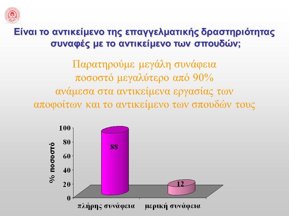 Είναι το αντικείμενο της επαγγελματικής δραστηριότητας συναφές με το αντικείμενο των σπουδών; Παρατηρούμε μεγάλη συνάφεια ποσοστό μεγαλύτερο από 90% ανάμεσα στα αντικείμενα εργασίας των αποφοίτων και το αντικείμενο των σπουδών τους