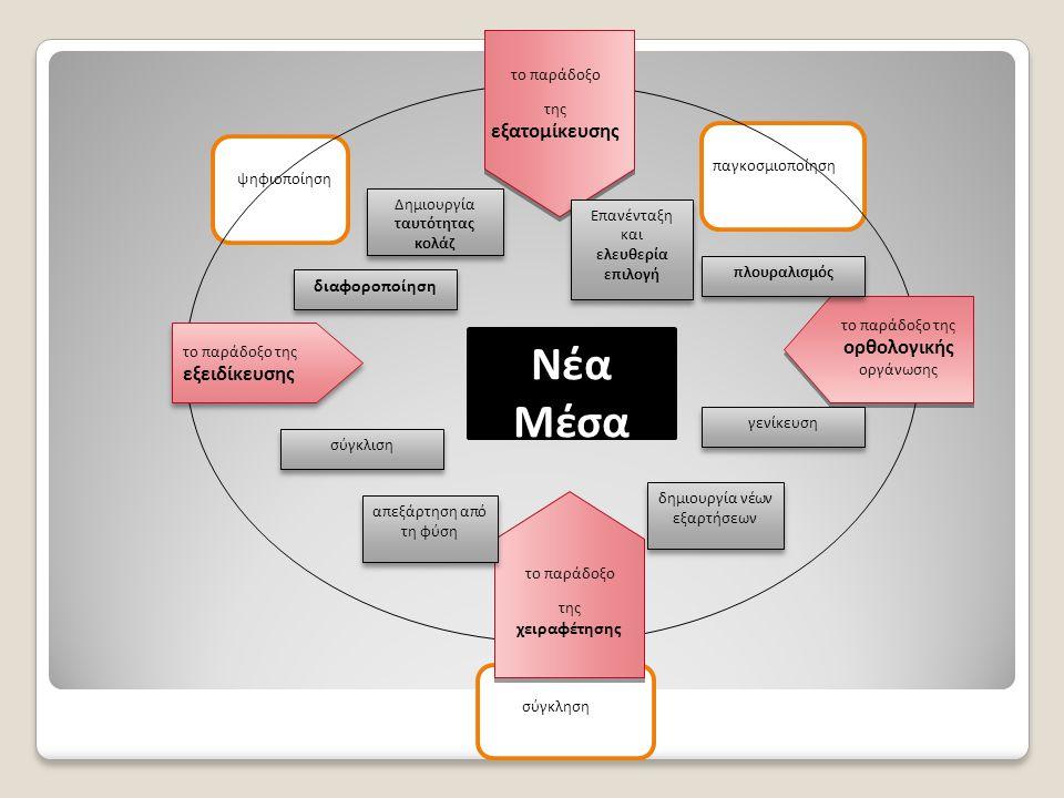 Νέα Μέσα ψηφιοποίηση σύγκληση παγκοσμιοποίηση το παράδοξο της εξειδίκευσης το παράδοξο της ορθολογικής οργάνωσης το παράδοξο της εξατομίκευσης το παράδοξο της χειραφέτησης διαφοροποίηση σύγκλιση πλουραλισμός γενίκευση απεξάρτηση από τη φύση δημιουργία νέων εξαρτήσεων Δημιουργία ταυτότητας κολάζ Επανένταξη και ελευθερία επιλογή Επανένταξη και ελευθερία επιλογή