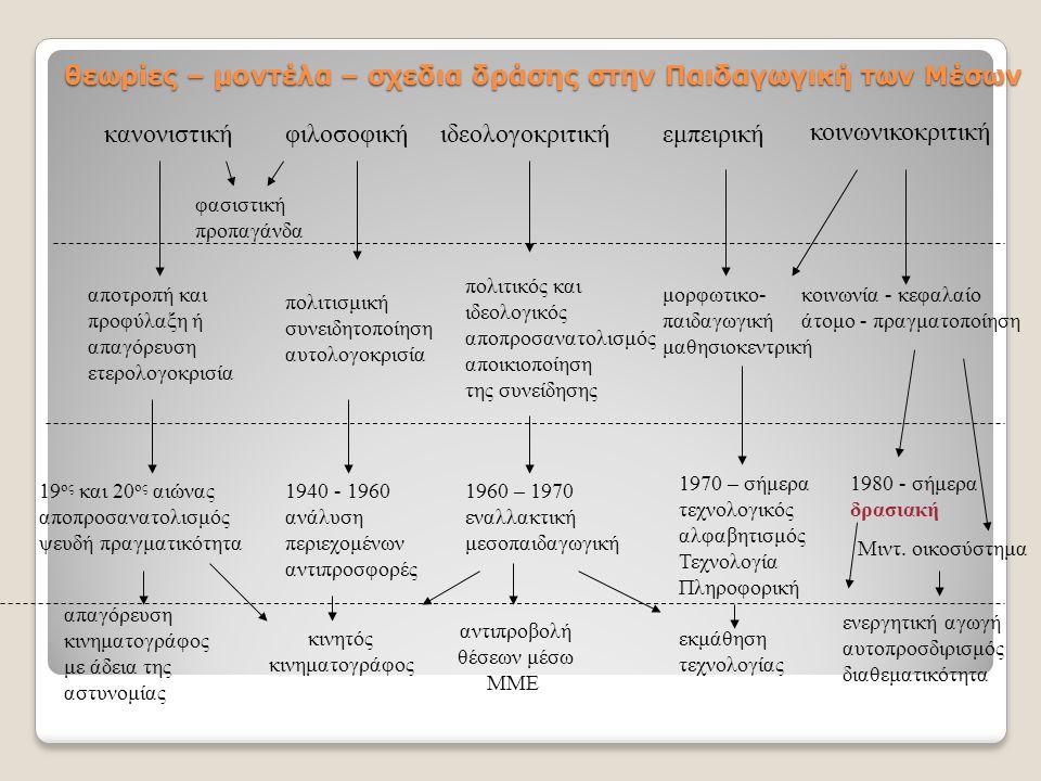 θεωρίες – μοντέλα – σχεδια δράσης στην Παιδαγωγική των Μέσων κανονιστικήφιλοσοφικήιδεολογοκριτικήεμπειρική κοινωνικοκριτική αποτροπή και προφύλαξη ή α