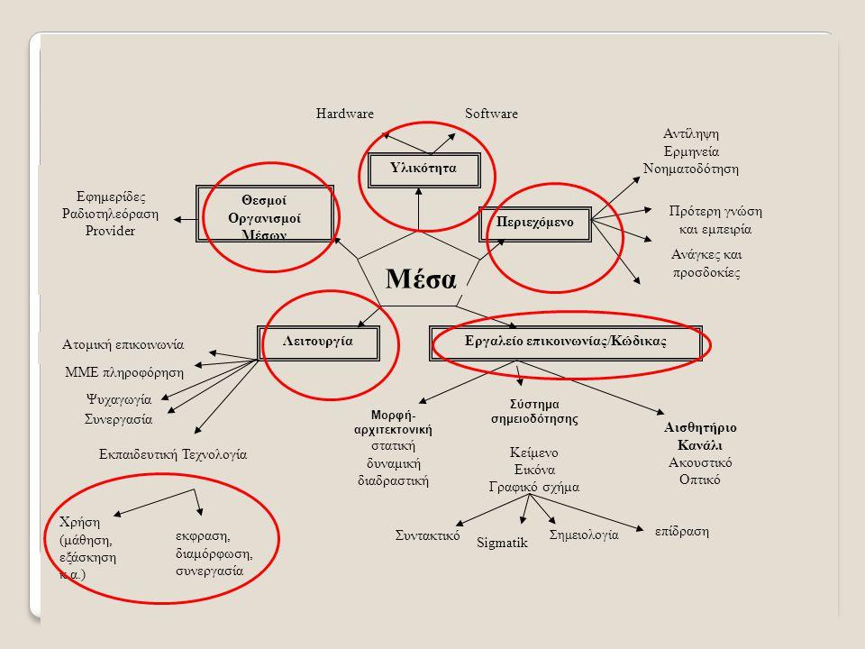 Υλικότητα HardwareSoftware Σύστημα σημειοδότησης Κείμενο Εικόνα Γραφικό σχήμα Αισθητήριο Κανάλι Ακουστικό Οπτικό Εργαλείο επικοινωνίας/Κώδικας Μορφή- αρχιτεκτονική στατική δυναμική διαδραστική Θεσμοί Οργανισμοί Μέσων ΜΜΕ πληροφόρηση Ατομική επικοινωνία Εκπαιδευτική Τεχνολογία Εφημερίδες Ραδιοτηλεόραση Provider Περιεχόμενο Πρότερη γνώση και εμπειρία Ανάγκες και προσδοκίες Αντίληψη Ερμηνεία Νοηματοδότηση Συντακτικό Σημειολογία Sigmatik επίδραση Μέσα Λειτουργία εκφραση, διαμόρφωση, συνεργασία Χρήση (μάθηση, εξάσκηση κ.α.) Ψυχαγωγία Συνεργασία
