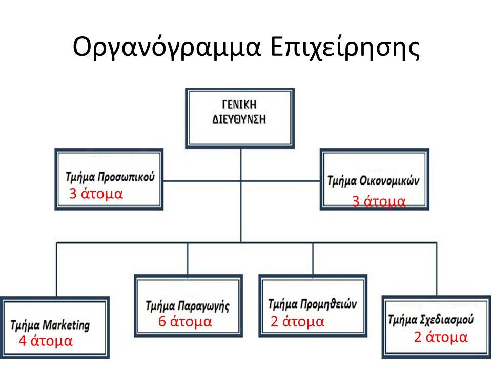 Οργανόγραμμα Επιχείρησης 3 άτομα 6 άτομα2 άτομα 4 άτομα
