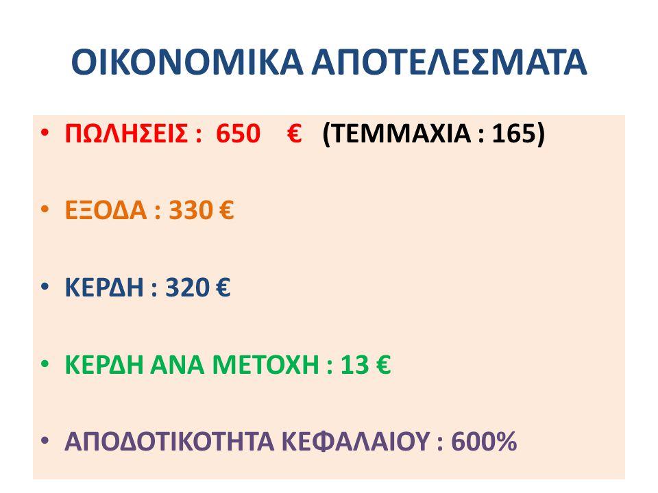 ΟΙΚΟΝΟΜΙΚΑ ΑΠΟΤΕΛΕΣΜΑΤΑ ΠΩΛΗΣΕΙΣ : 650 € (ΤΕΜΜΑΧΙΑ : 165) EΞΟΔΑ : 330 € ΚΕΡΔΗ : 320 € ΚΕΡΔΗ ΑΝΑ ΜΕΤΟΧΗ : 13 € ΑΠΟΔΟΤΙΚΟΤΗΤΑ ΚΕΦΑΛΑΙΟΥ : 600%
