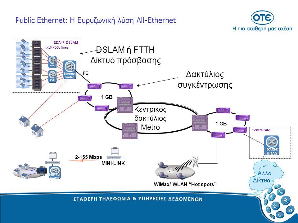 Public Ethernet: H Ευρυζωνική λύση All-Ethernet Δακτύλιος συγκέντρωσης Κεντρικός δακτύλιος Μetro 1 GB BD 6804 FE BD 6804 Central site Αλλα Δίκτυα Rout