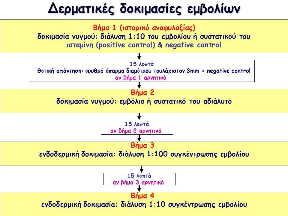 Δερματικές δοκιμασίες εμβολίων Βήμα 1 (ιστορικό αναφυλαξίας) δοκιμασία νυγμού: διάλυση 1:10 του εμβολίου ή συστατικού του ισταμίνη (positive control) & negative control 15 λεπτά θετική απάντηση: ερυθρό έπαρμα διαμέτρου τουλάχιστον 3mm > negative control αν βήμα 1 αρνητικό Βήμα 2 δοκιμασία νυγμού: εμβόλιο ή συστατικό του αδιάλυτο 15 λεπτά αν βήμα 2 αρνητικό Βήμα 3 ενδοδερμική δοκιμασίa: διάλυση 1:100 συγκέντρωσης εμβολίου 15 λεπτά αν βήμα 3 αρνητικό Βήμα 4 ενδοδερμική δοκιμασίa: διάλυση 1:10 συγκέντρωσης εμβολίου