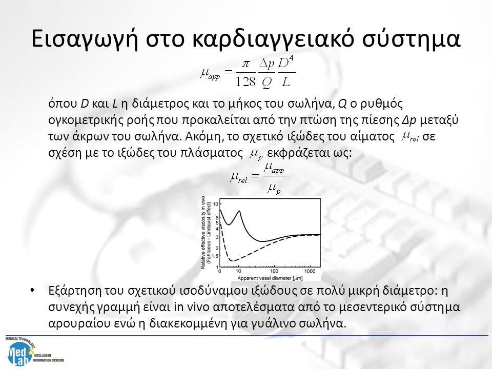 Εισαγωγή στο καρδιαγγειακό σύστημα όπου D και L η διάμετρος και το μήκος του σωλήνα, Q ο ρυθμός ογκομετρικής ροής που προκαλείται από την πτώση της πί