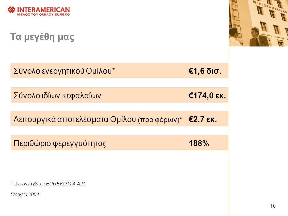 Τα μεγέθη μας Στοιχεία 2004 Σύνολο ενεργητικού Ομίλου*€1,6 δισ.