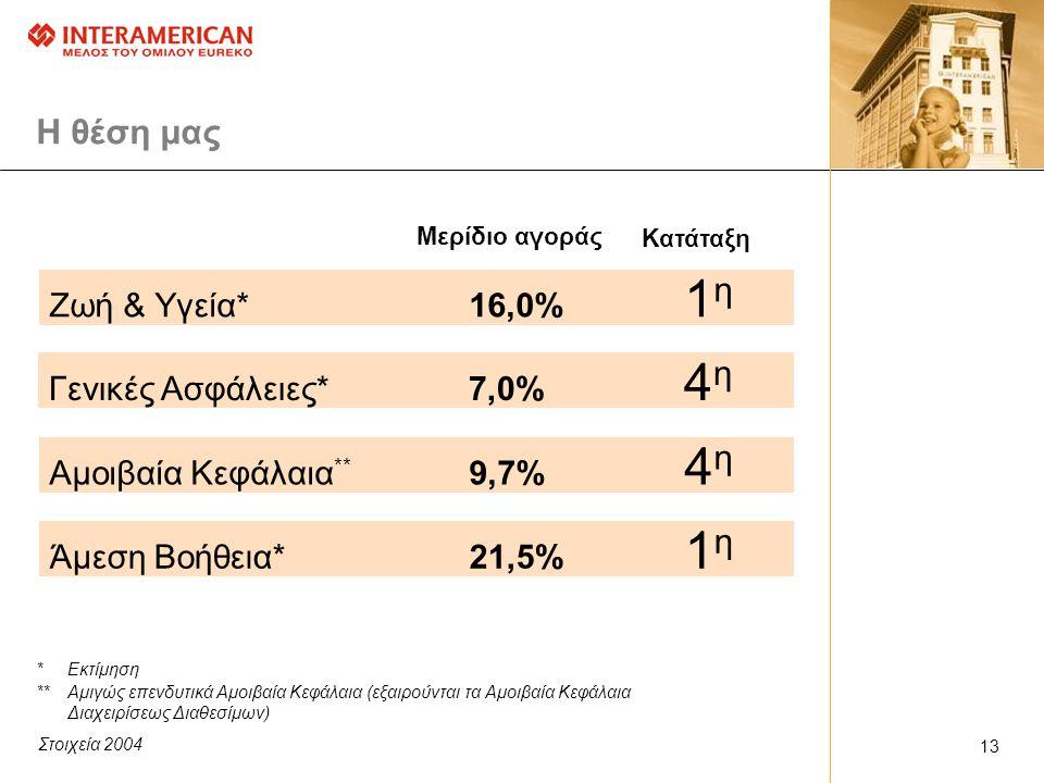 H θέση μας *Εκτίμηση **Αμιγώς επενδυτικά Αμοιβαία Κεφάλαια (εξαιρούνται τα Αμοιβαία Κεφάλαια Διαχειρίσεως Διαθεσίμων) Ζωή & Υγεία*16,0% 1 η Γενικές Ασφάλειες*7,0% 4 η Αμοιβαία Κεφάλαια ** 9,7% 4 η Μερίδιο αγοράς Κατάταξη Άμεση Βοήθεια*21,5% 1 η 1313 Στοιχεία 2004