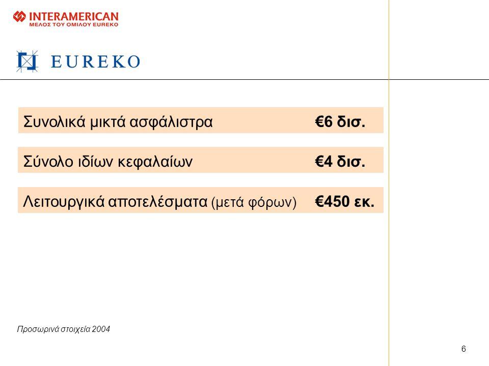 Συνολικά μικτά ασφάλιστρα€6 δισ.Σύνολο ιδίων κεφαλαίων€4 δισ.