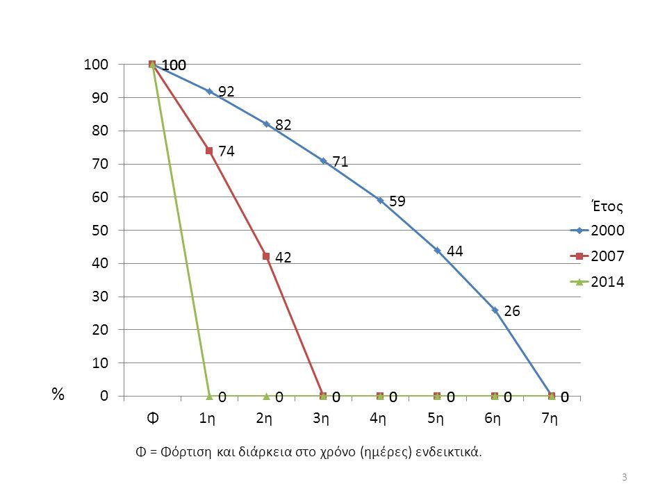 Έτος % Φ = Φόρτιση και διάρκεια στο χρόνο (ημέρες) ενδεικτικά. 3