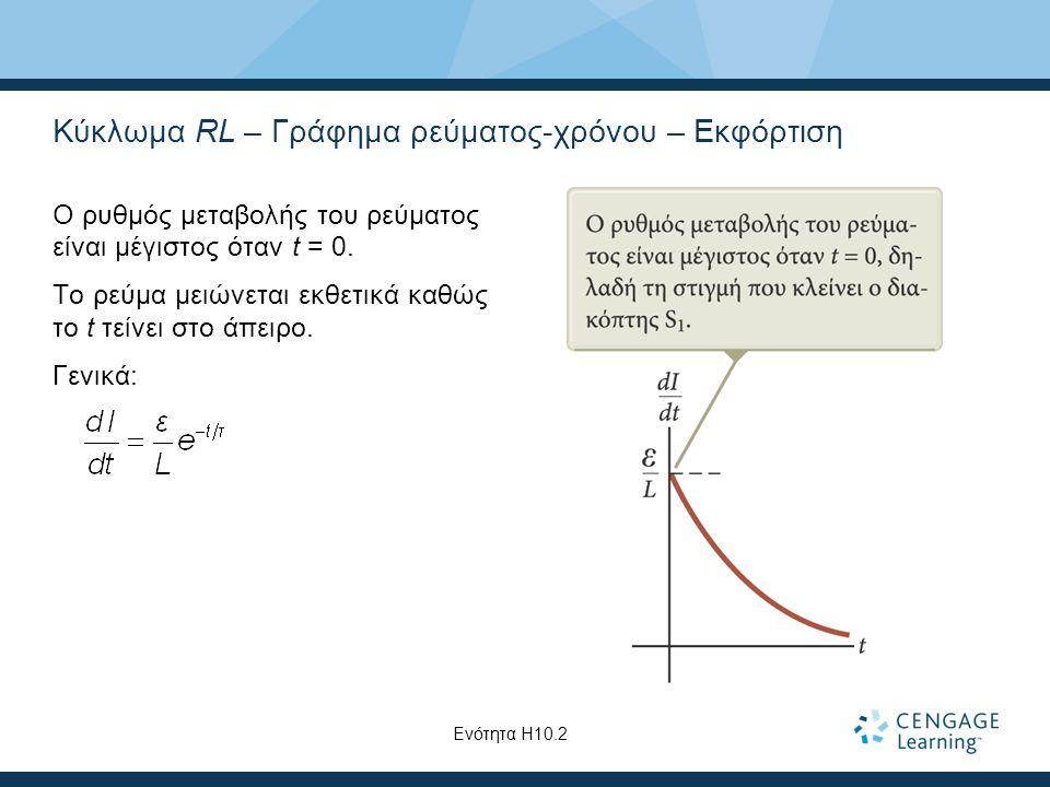 Κύκλωμα RL – Γράφημα ρεύματος-χρόνου – Εκφόρτιση Ο ρυθμός μεταβολής του ρεύματος είναι μέγιστος όταν t = 0.